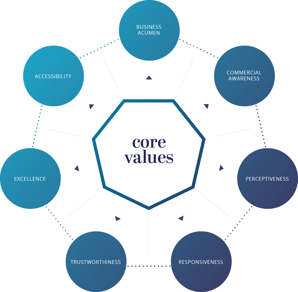 CPA Core Values